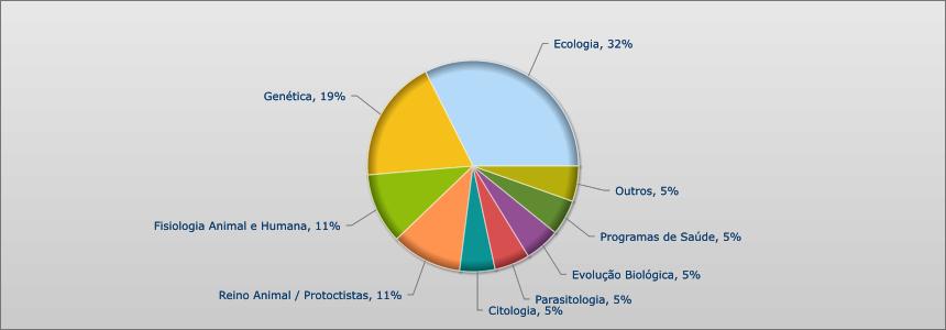 ENEM BIOLOGIA 2014