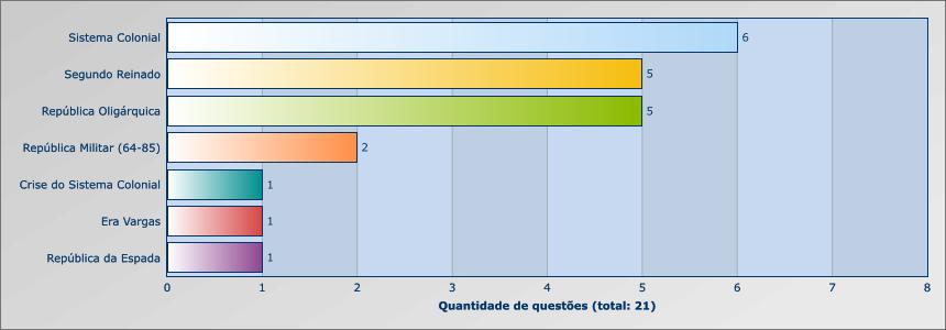 ENEM HISTÓRIA BRASIL 2014