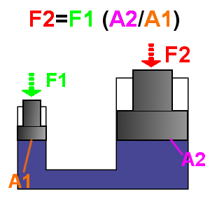 https://upload.wikimedia.org/wikipedia/commons/7/7d/Hydraulic_Force%2C_language_neutral.png