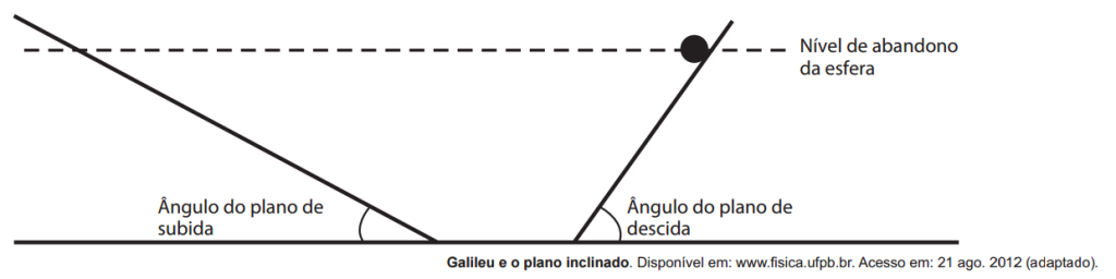 Plano Inclinado de Galileu