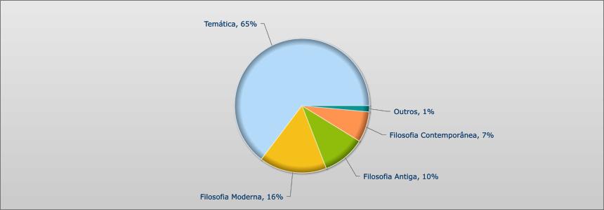 UNESP 2012 - 2015 - FILOSOFIA
