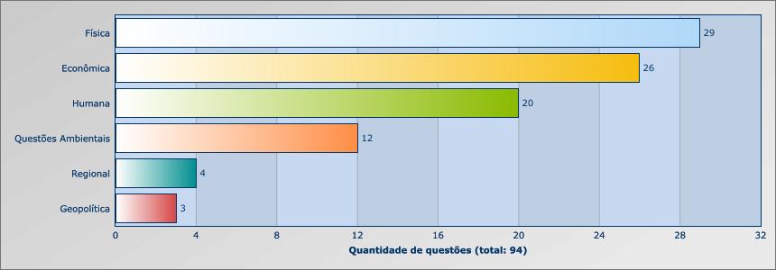 UNESP 2012 - 2015 - GEOGRAFIA - BRASIL