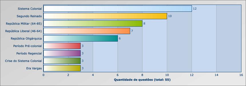 UNESP 2012 - 2015 - HISTORIA - BRASIL