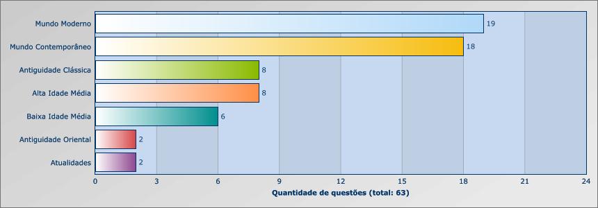 UNESP 2012 - 2015 - HISTORIA - GERAL