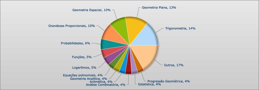 UNESP 2012 - 2015 - MATEMATICA