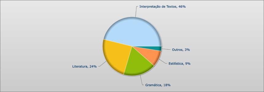 UNESP 2012 - 2015 - PORTUGUES