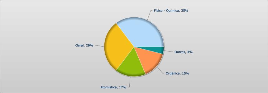 UNESP 2012 - 2015 - QUIMICA